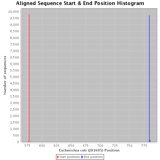 ribosomal database project The ribosomal database project (rdp) complies ribosomal sequences and related data, and redistributes them in aligned and phylogenetically ordered form to its user community.